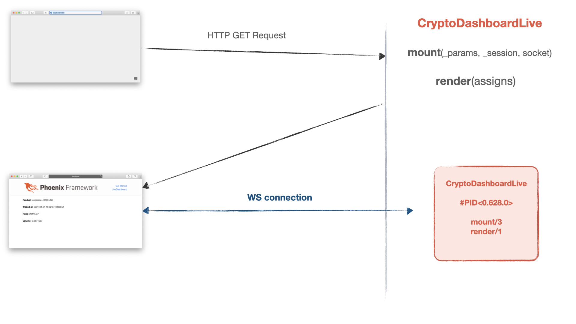 Stateful LiveView process with WebSocket connection